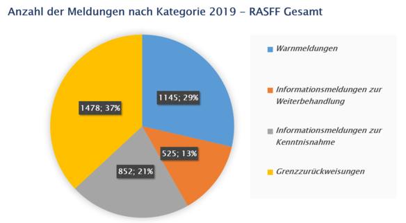 RASFF: Anzahl der Meldungen nach Kategorie 2019 - RASFF Gesamt