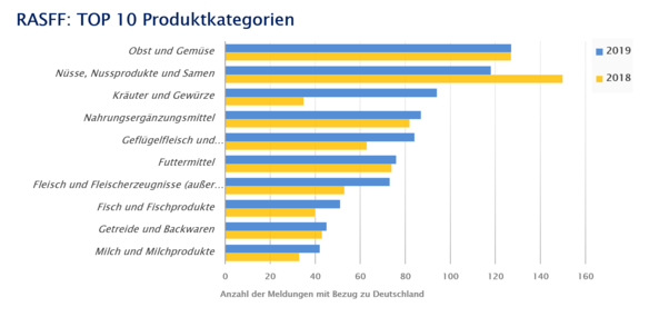 RASFF: TOP 10 Produktkategorien